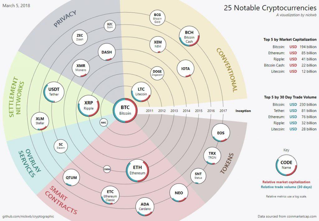 notable cruptocurrencies data vizualization